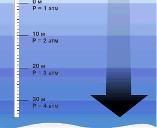 Паскали в атмосферы таблица